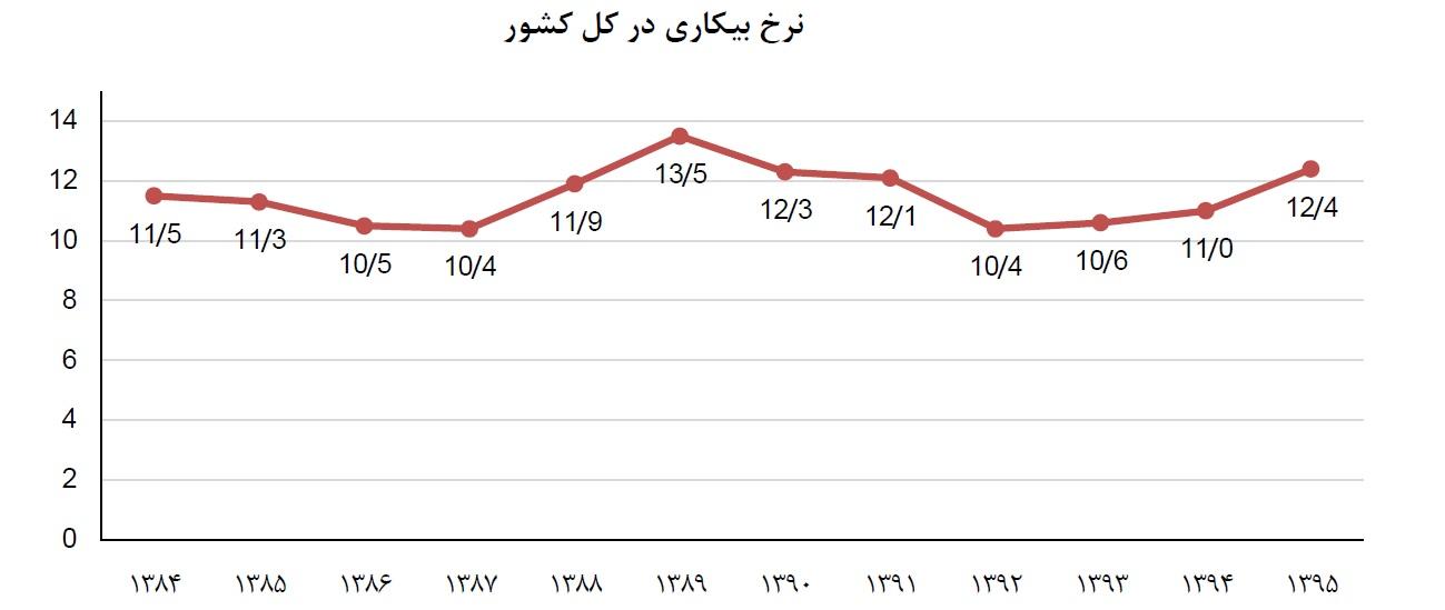 جمعیت استان قزوین در سال 1395 الف - افزایش نرخ بیکاری در کشور/ كمترين و بیشترین میزان ...